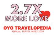 Survey results of OYO Travelopedia 2020: Goa most booked beach destination followed by Kochi