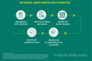 EU wide Digital Green Certificate proposal welcomed by WTTC