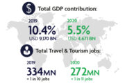 Travel and Tourism Sector losses US$4.5 trillion in 2020 due to COVID impact: WTTC Report